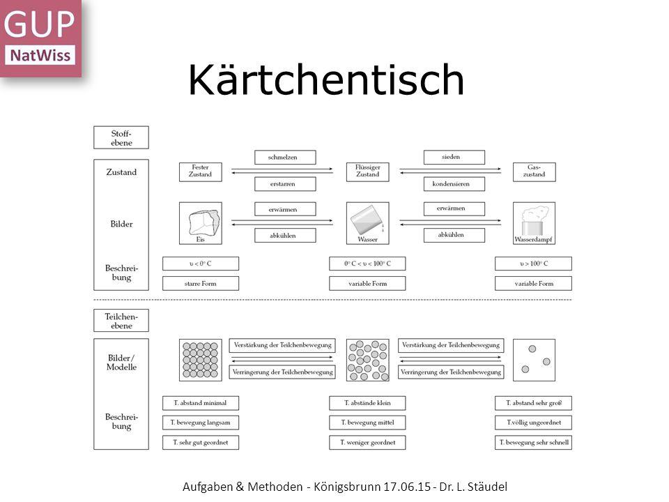 Kärtchentisch Aufgaben & Methoden - Königsbrunn 17.06.15 - Dr. L. Stäudel