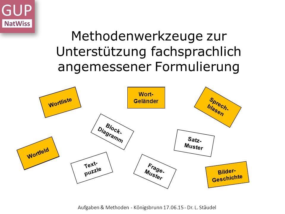Methodenwerkzeuge zur Unterstützung fachsprachlich angemessener Formulierung Wortliste Wort- Geländer Frage- Muster Sprech- blasen Wortfeld Bilder- Ge