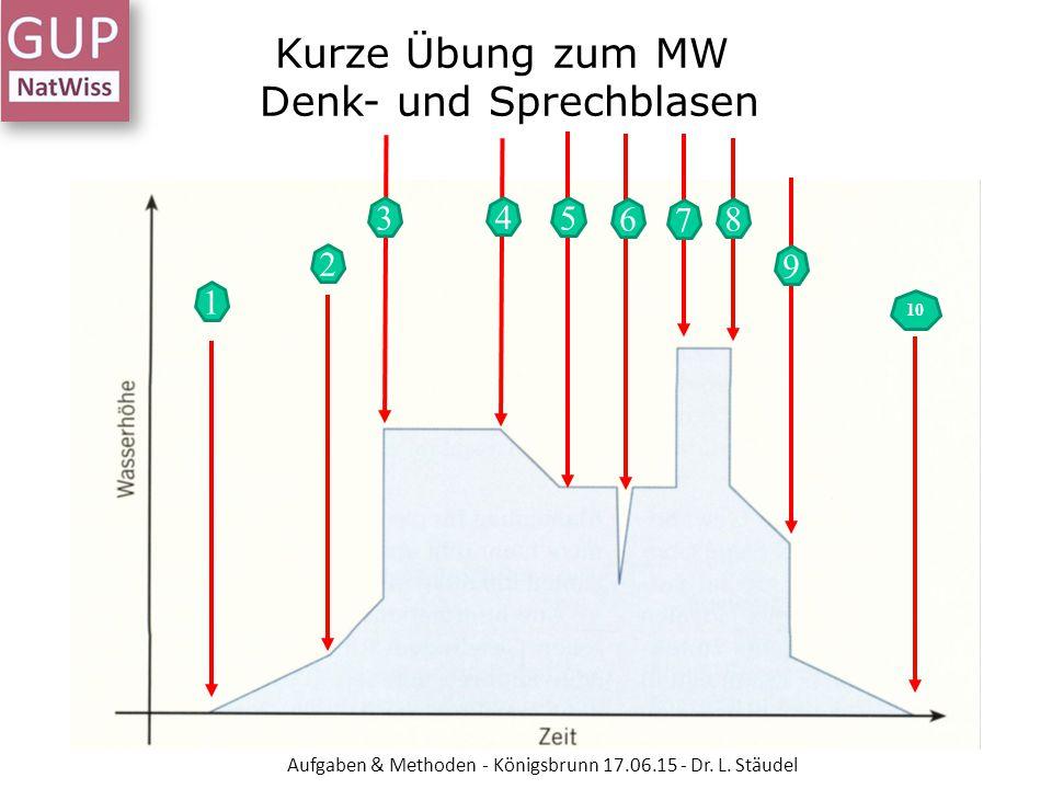 Kurze Übung zum MW Denk- und Sprechblasen Aufgaben & Methoden - Königsbrunn 17.06.15 - Dr. L. Stäudel 1 2 3 4 5 7 8 9 10 6
