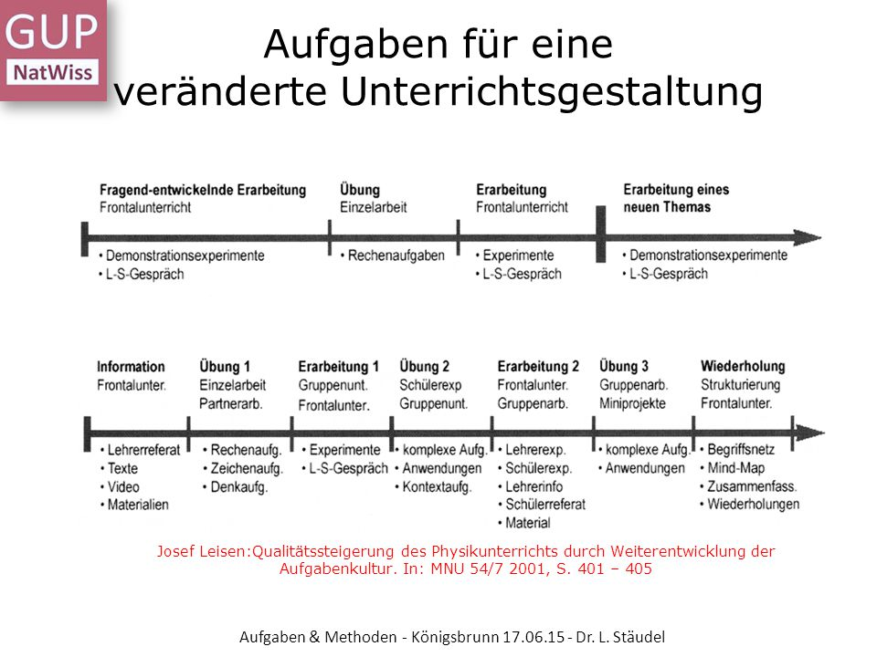 Aufgaben für eine veränderte Unterrichtsgestaltung Josef Leisen:Qualitätssteigerung des Physikunterrichts durch Weiterentwicklung der Aufgabenkultur.