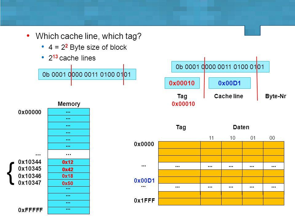 Lehrstuhl für Informatik 3 - D. Fey Vorlesung GRa - SS 2015 4.5.-18.5.2015, Folie 4 0x00D1 Which cache line, which tag? 4 = 2 2 Byte size of block 2 1