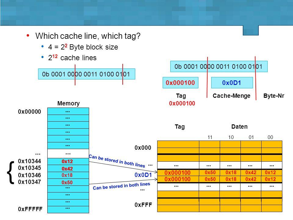 Lehrstuhl für Informatik 3 - D. Fey Vorlesung GRa - SS 2015 4.5.-18.5.2015, Folie 6 0x0D1 Which cache line, which tag? 4 = 2 2 Byte block size 2 12 ca