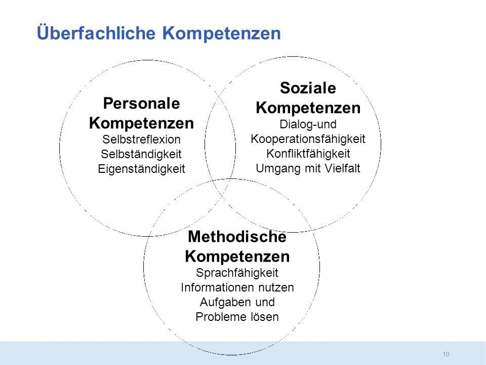 10 Überfachliche Kompetenzen Personale Kompetenzen Selbstreflexion Selbständigkeit Eigenständigkeit Soziale Kompetenzen Dialog-und Kooperationsfähigkeit Konfliktfähigkeit Umgang mit Vielfalt Methodische Kompetenzen Sprachfähigkeit Informationen nutzen Aufgaben und Probleme lösen