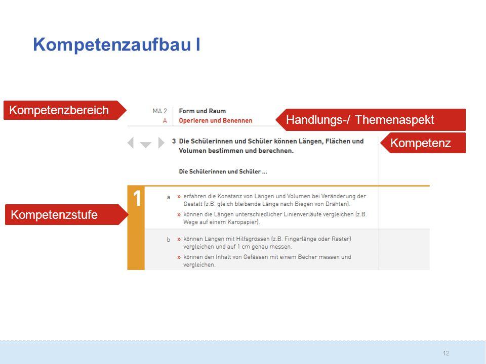 12 Kompetenzaufbau l Kompetenzbereich Handlungs-/ Themenaspekt Kompetenzstufe Kompetenz