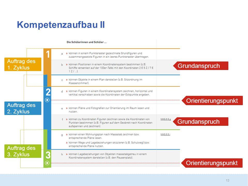 13 Kompetenzaufbau II Grundanspruch Orientierungspunkt Auftrag des 2.