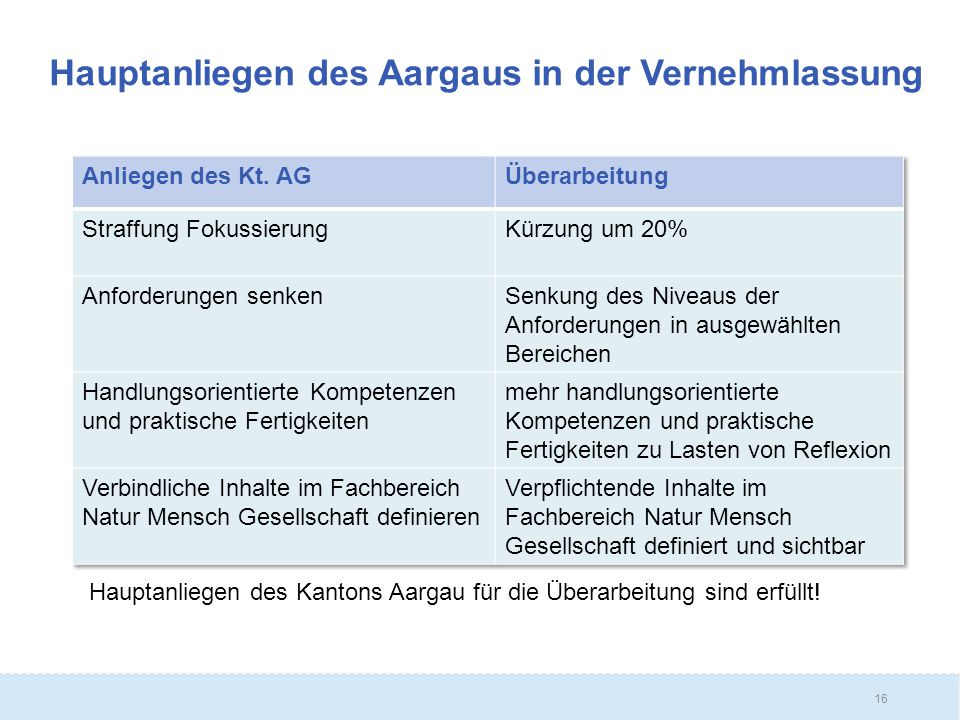 16 Hauptanliegen des Aargaus in der Vernehmlassung Hauptanliegen des Kantons Aargau für die Überarbeitung sind erfüllt!