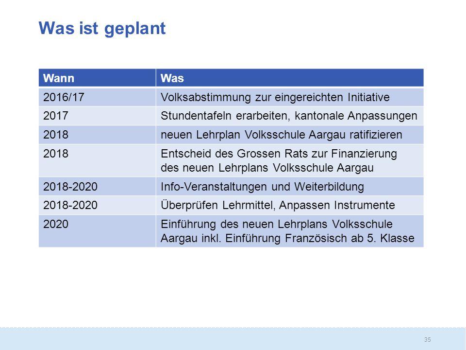 35 Was ist geplant WannWas 2016/17Volksabstimmung zur eingereichten Initiative 2017Stundentafeln erarbeiten, kantonale Anpassungen 2018neuen Lehrplan Volksschule Aargau ratifizieren 2018Entscheid des Grossen Rats zur Finanzierung des neuen Lehrplans Volksschule Aargau 2018-2020Info-Veranstaltungen und Weiterbildung 2018-2020Überprüfen Lehrmittel, Anpassen Instrumente 2020Einführung des neuen Lehrplans Volksschule Aargau inkl.