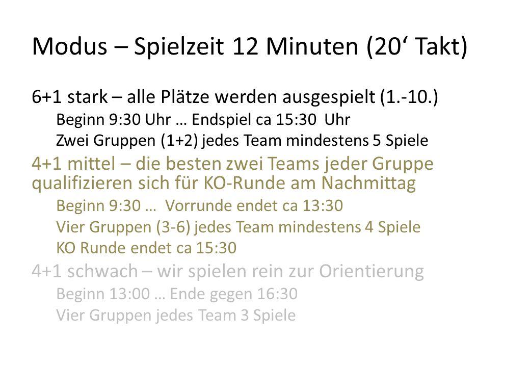 Modus – Spielzeit 12 Minuten (20' Takt) 6+1 stark – alle Plätze werden ausgespielt (1.-10.) Beginn 9:30 Uhr … Endspiel ca 15:30 Uhr Zwei Gruppen (1+2) jedes Team mindestens 5 Spiele 4+1 mittel – die besten zwei Teams jeder Gruppe qualifizieren sich für KO-Runde am Nachmittag Beginn 9:30 … Vorrunde endet ca 13:30 Vier Gruppen (3-6) jedes Team mindestens 4 Spiele KO Runde endet ca 15:30 4+1 schwach – wir spielen rein zur Orientierung Beginn 13:00 … Ende gegen 16:30 Vier Gruppen jedes Team 3 Spiele