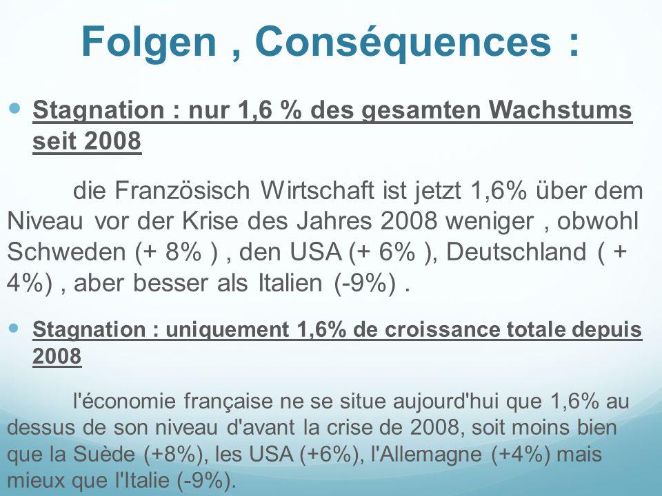 Folgen, Conséquences : Stagnation : nur 1,6 % des gesamten Wachstums seit 2008 die Französisch Wirtschaft ist jetzt 1,6% über dem Niveau vor der Krise des Jahres 2008 weniger, obwohl Schweden (+ 8% ), den USA (+ 6% ), Deutschland ( + 4%), aber besser als Italien (-9%).