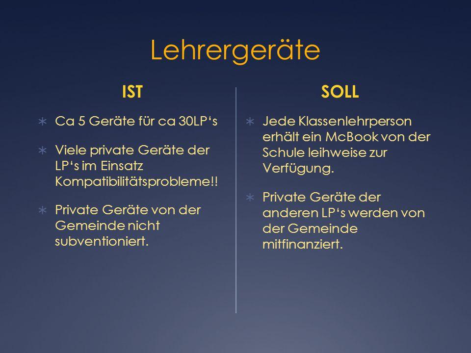 Lehrergeräte IST  Ca 5 Geräte für ca 30LP's  Viele private Geräte der LP's im Einsatz Kompatibilitätsprobleme!.