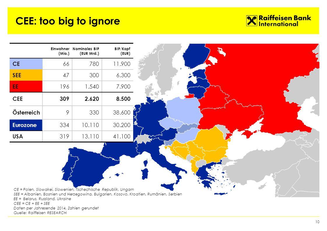CEE: too big to ignore 10 Einwohner (Mio.) Nominales BIP (EUR Mrd.) BIP/Kopf (EUR) CE 6678011.900 SEE 473006.300 EE 1961.5407.900 CEE3092.6208.500 Österreich 933038.600 Eurozone 33410.11030.200 USA 31913.11041.100 CE = Polen, Slowakei, Slowenien, Tschechische Republik, Ungarn SEE = Albanien, Bosnien und Herzegowina, Bulgarien, Kosovo, Kroatien, Rumänien, Serbien EE = Belarus, Russland, Ukraine CEE = CE + EE + SEE Daten per Jahresende 2014, Zahlen gerundet Quelle: Raiffeisen RESEARCH