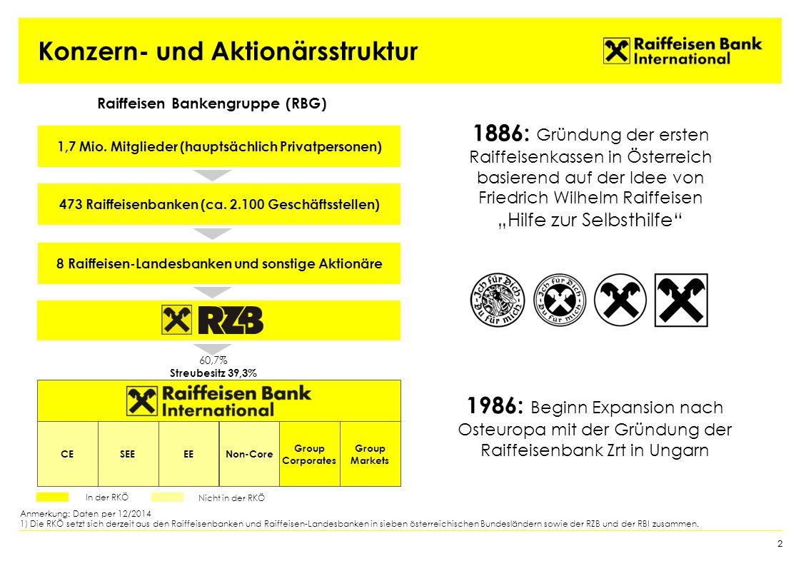 Konzern- und Aktionärsstruktur CESEEEENon-Core Group Corporates Group Markets Anmerkung: Daten per 12/2014 1) Die RKÖ setzt sich derzeit aus den Raiffeisenbanken und Raiffeisen-Landesbanken in sieben österreichischen Bundesländern sowie der RZB und der RBI zusammen.