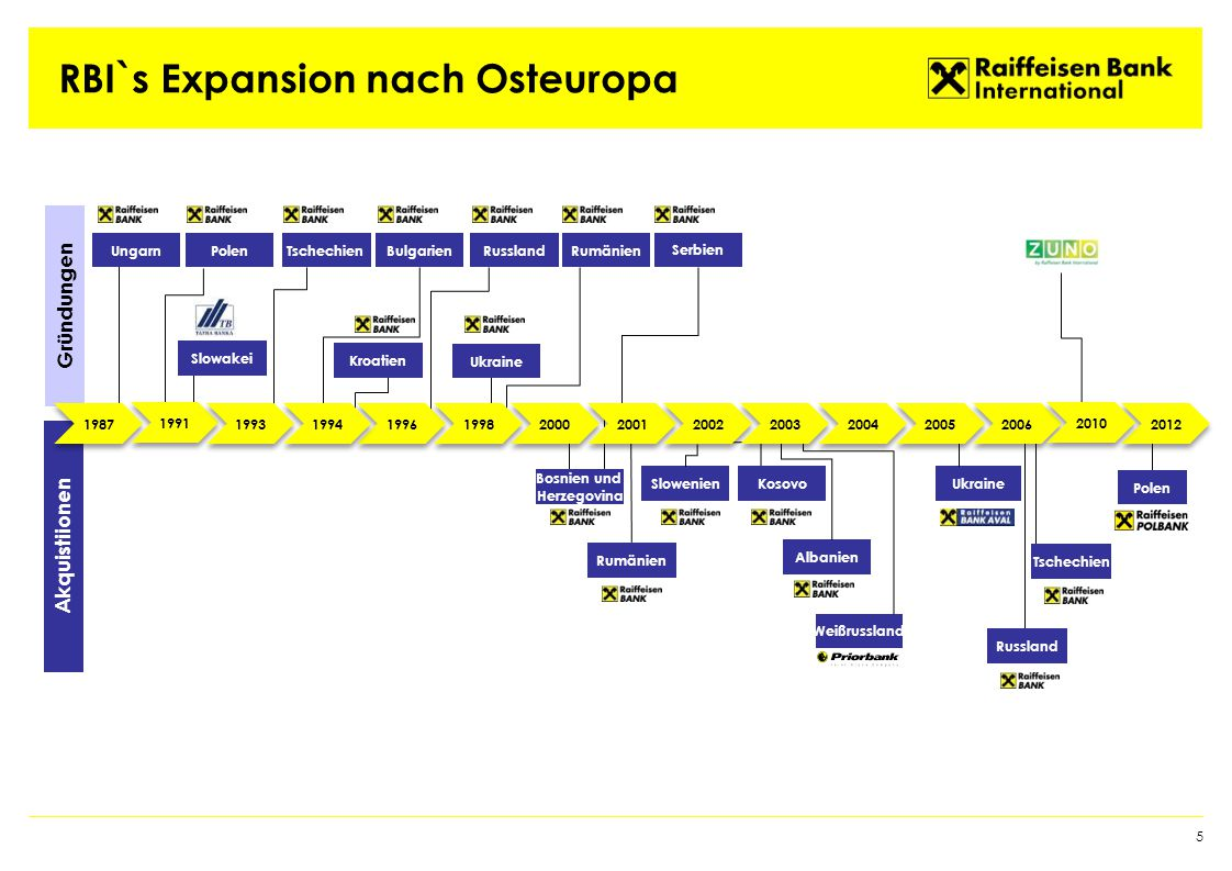 RBI`s Expansion nach Osteuropa 6