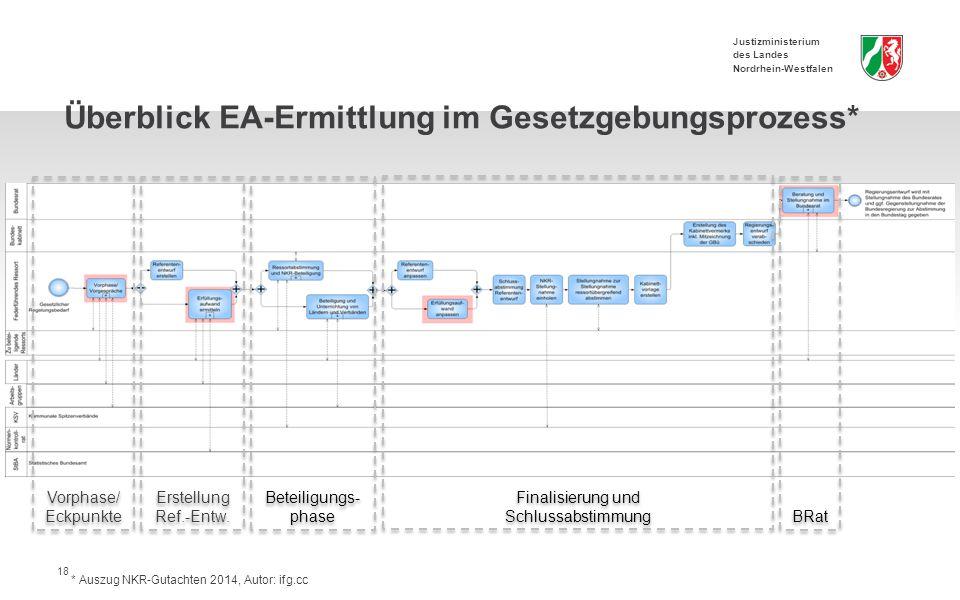 Justizministerium des Landes Nordrhein-Westfalen 18 Vorphase/ Eckpunkte Erstellung Ref.-Entw.
