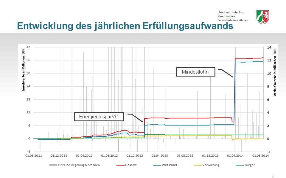 Justizministerium des Landes Nordrhein-Westfalen Entwicklung des jährlichen Erfüllungsaufwands 5 Mindestlohn EnergieeinsparVO