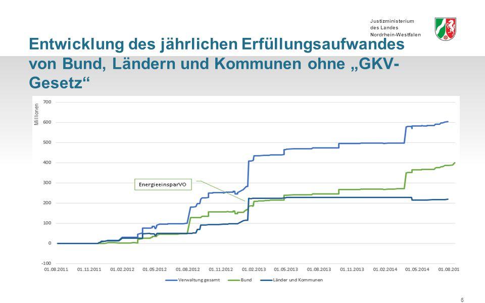 """Justizministerium des Landes Nordrhein-Westfalen Entwicklung des jährlichen Erfüllungsaufwandes von Bund, Ländern und Kommunen ohne """"GKV- Gesetz 6"""