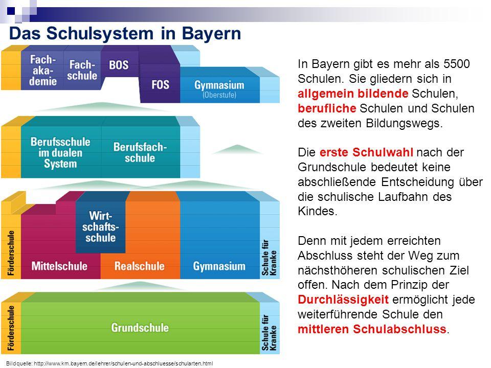 Das Schulsystem in Bayern Bildquelle: http://www.km.bayern.de/lehrer/schulen-und-abschluesse/schularten.html In Bayern gibt es mehr als 5500 Schulen.