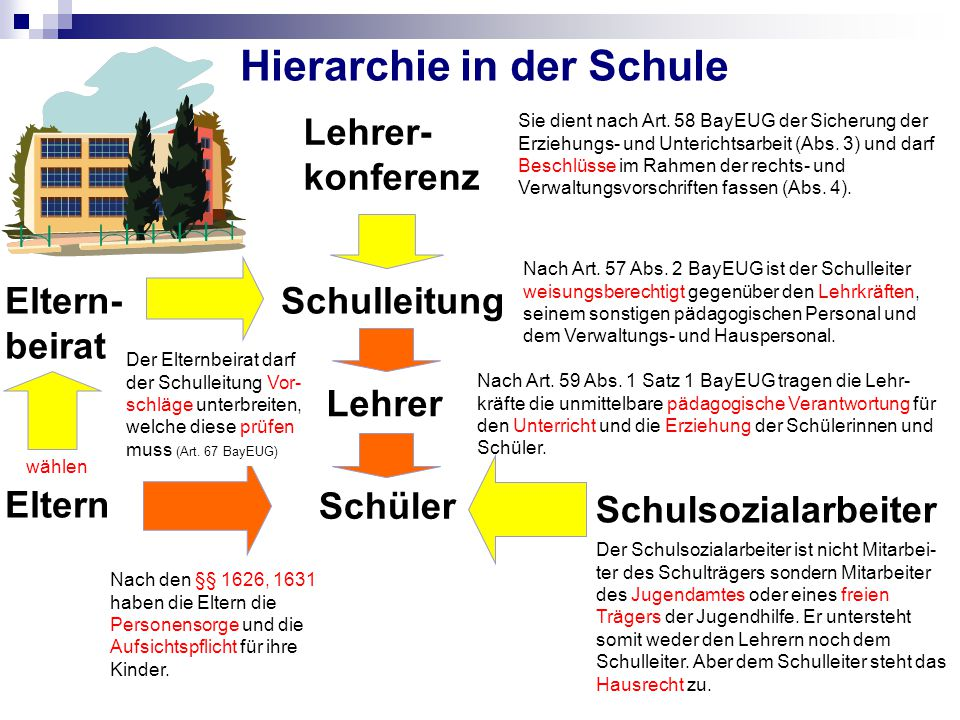 Hierarchie in der Schule Schulleitung Nach Art.57 Abs.