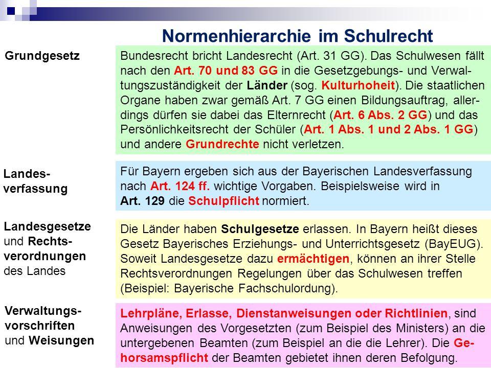 Normenhierarchie im Schulrecht Landes- verfassung Landesgesetze und Rechts- verordnungen des Landes Verwaltungs- vorschriften und Weisungen Bundesrecht bricht Landesrecht (Art.