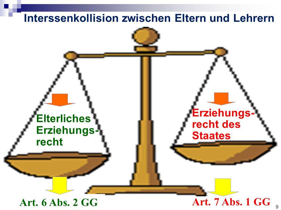 9 Elterliches Erziehungs- recht Erziehungs- recht des Staates Art.