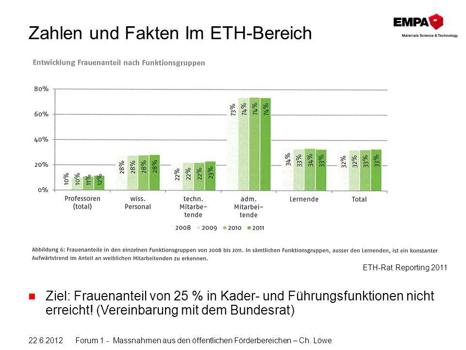 Zahlen und Fakten Im ETH-Bereich Ziel: Frauenanteil von 25 % in Kader- und Führungsfunktionen nicht erreicht.