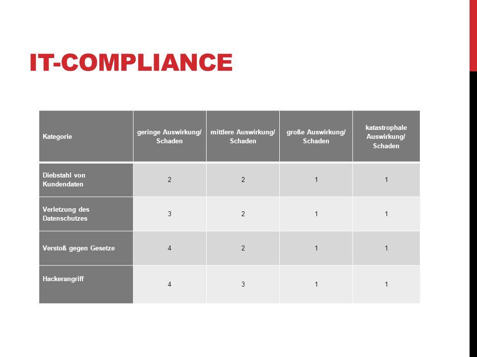 Kategorie geringe Auswirkung/ Schaden mittlere Auswirkung/ Schaden große Auswirkung/ Schaden katastrophale Auswirkung/ Schaden Diebstahl von Kundendaten 2211 Verletzung des Datenschutzes 3211 Verstoß gegen Gesetze4211 Hackerangriff 4311