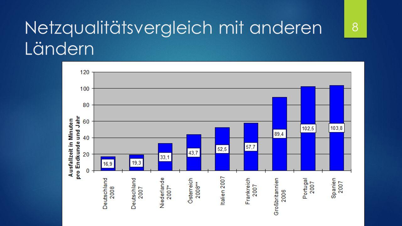 Netzqualitätsvergleich mit anderen Ländern 8