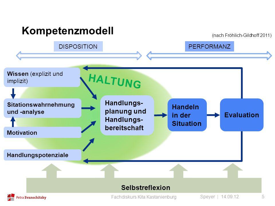 Kompetenzmodell Speyer | 14.09.12 DISPOSITIONPERFORMANZ Wissen (explizit und implizit) Sitationswahrnehmung und -analyse Motivation Handlungspotenzial