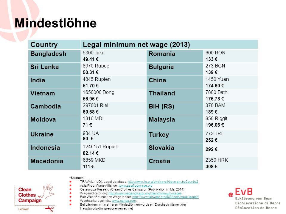 Mindestlöhne CountryLegal minimum net wage (2013) Bangladesh 5300 Taka 49.41 € Romania 600 RON 133 € Sri Lanka 8970 Rupee 50.31 € Bulgaria 273 BGN 139