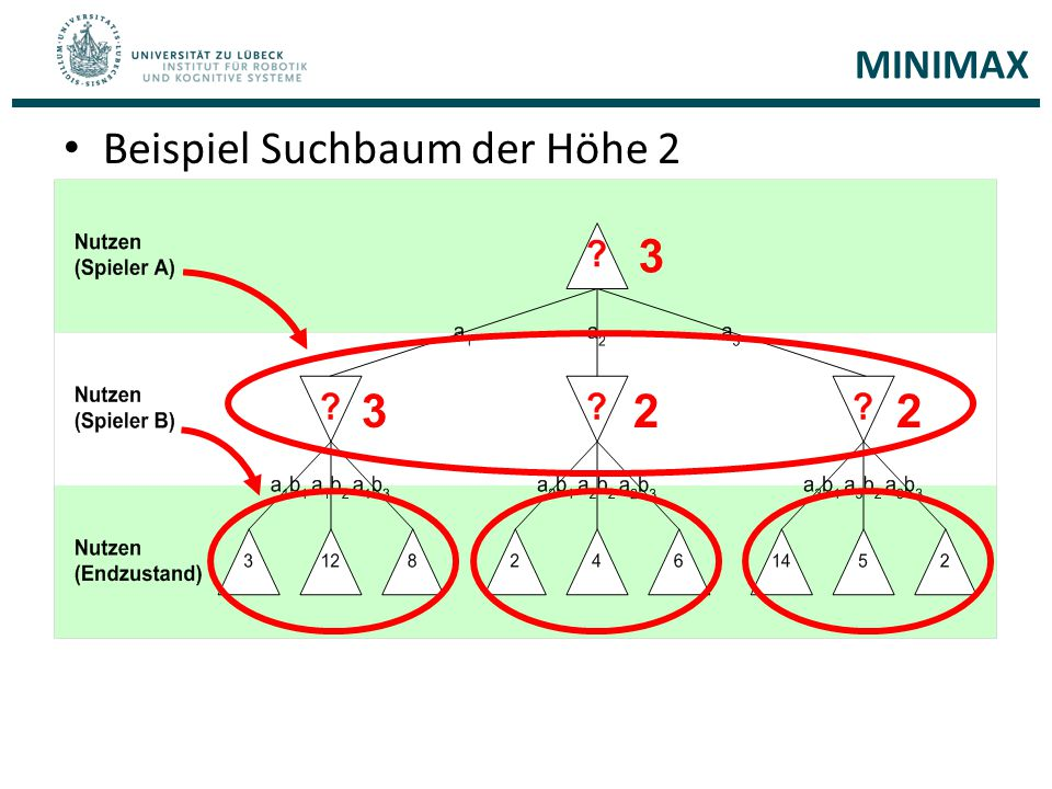 MINIMAX Beispiel Suchbaum der Höhe 2 322 3