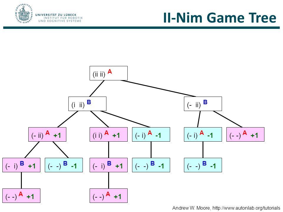 II-Nim Game Tree (ii ii) A (i ii) B (- ii) B (i i) A +1(- ii) A +1(- i) A -1 (- -) A +1 (- i) B +1(- -) B -1(- i) B +1(- -) B -1 (- -) A +1 Andrew W.