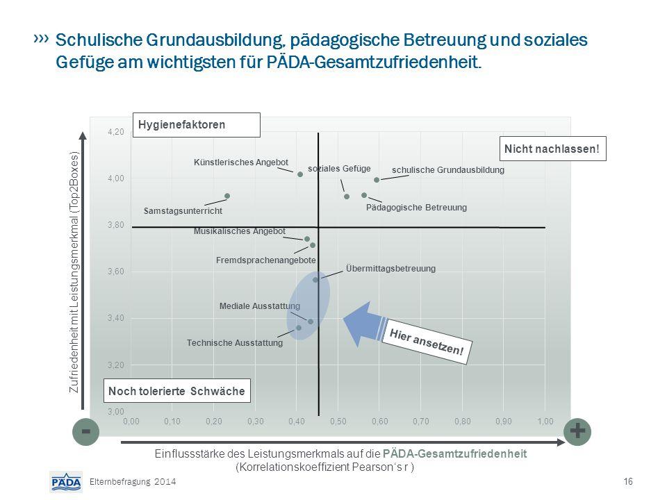 16 Elternbefragung 2014 Schulische Grundausbildung, pädagogische Betreuung und soziales Gefüge am wichtigsten für PÄDA-Gesamtzufriedenheit.