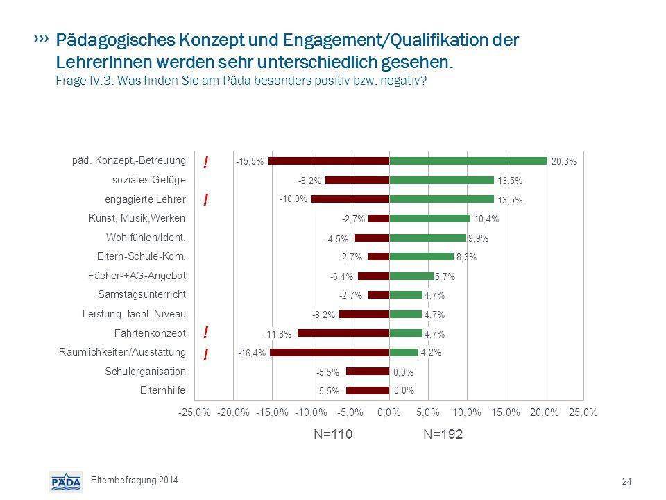 Pädagogisches Konzept und Engagement/Qualifikation der LehrerInnen werden sehr unterschiedlich gesehen.