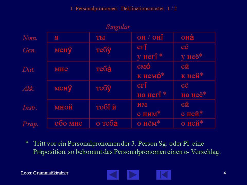 4 1. Personalpronomen: Deklinationsmuster, 1 / 2 *Tritt vor ein Personalpronomen der 3.