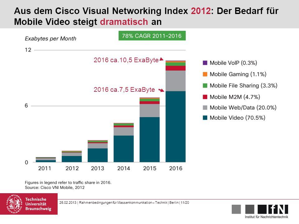 25.02.2013 | Rahmenbedingungen für Massenkommunikation – Technik | Berlin | 11/20 Aus dem Cisco Visual Networking Index 2012: Der Bedarf für Mobile Video steigt dramatisch an 2016 ca.10,5 ExaByte 2016 ca.7,5 ExaByte