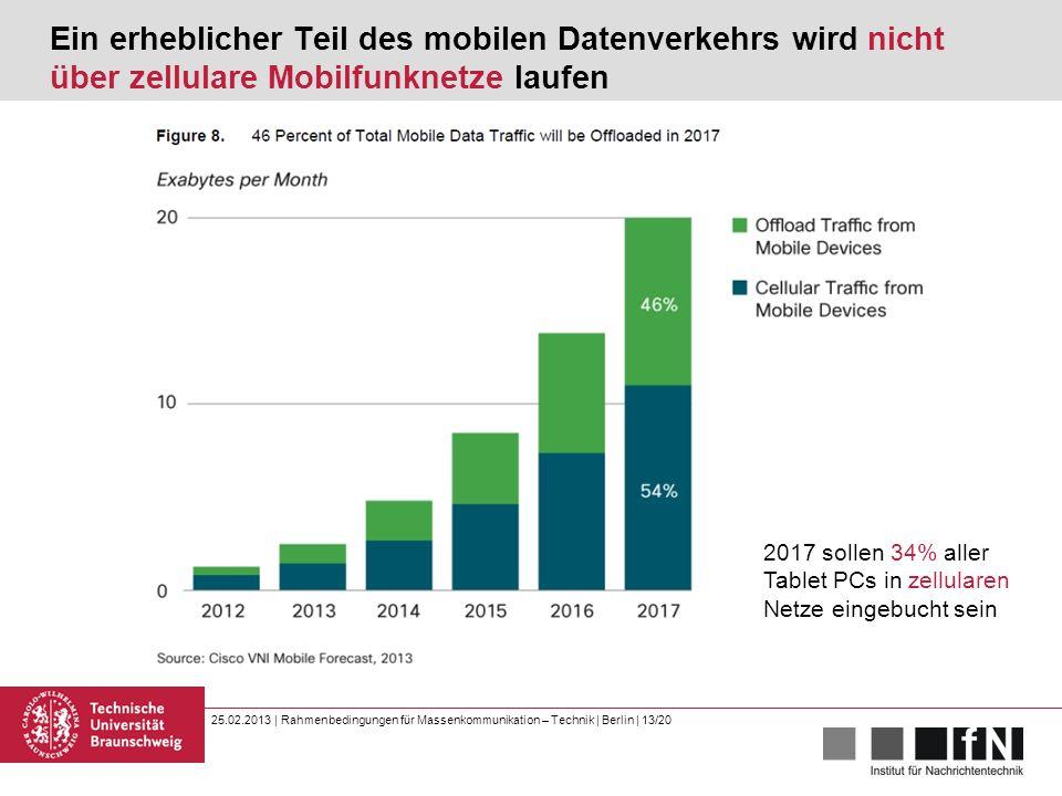 25.02.2013 | Rahmenbedingungen für Massenkommunikation – Technik | Berlin | 13/20 Ein erheblicher Teil des mobilen Datenverkehrs wird nicht über zellulare Mobilfunknetze laufen 2017 sollen 34% aller Tablet PCs in zellularen Netze eingebucht sein