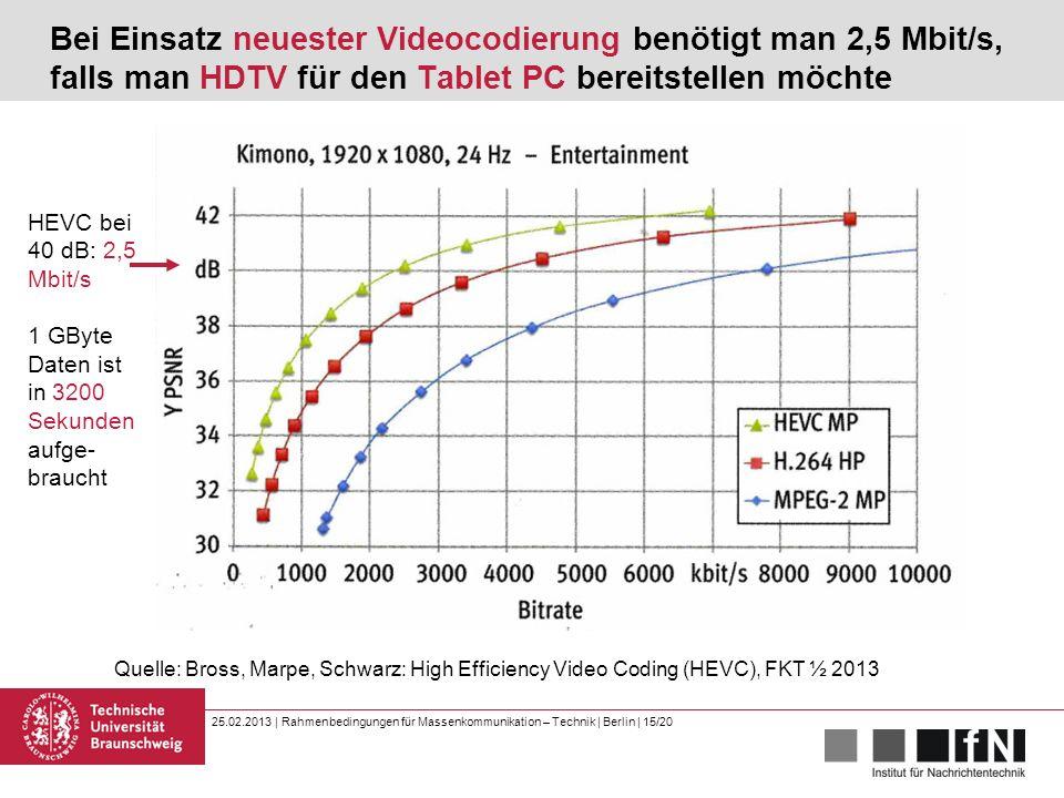 25.02.2013 | Rahmenbedingungen für Massenkommunikation – Technik | Berlin | 15/20 Bei Einsatz neuester Videocodierung benötigt man 2,5 Mbit/s, falls man HDTV für den Tablet PC bereitstellen möchte Quelle: Bross, Marpe, Schwarz: High Efficiency Video Coding (HEVC), FKT ½ 2013 HEVC bei 40 dB: 2,5 Mbit/s 1 GByte Daten ist in 3200 Sekunden aufge- braucht