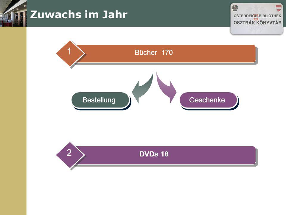 Verschiedene Aktivitäten Einführung in die Österreich-Bibliothek (38 Pers.) Betreuung v.