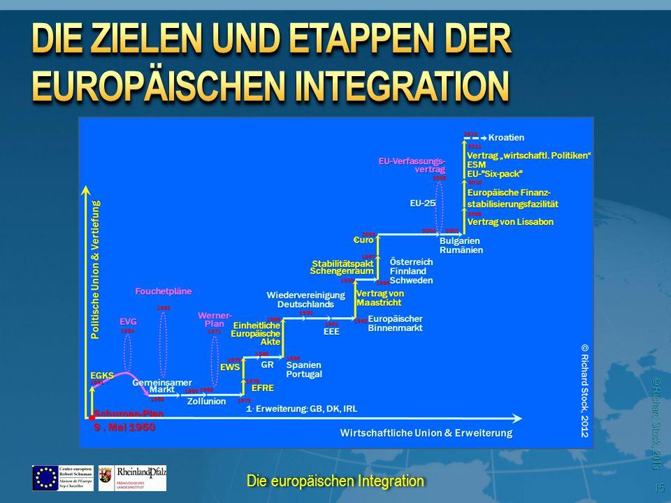 © Richard Stock, 2013 15 Die europäischen Integration