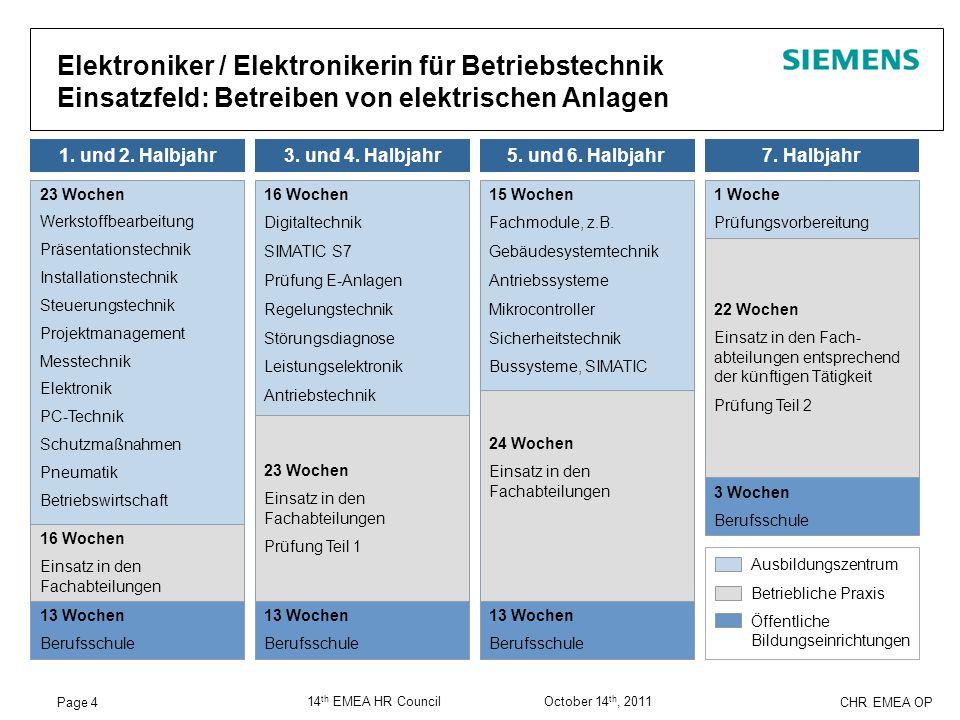 Page 4 CHR EMEA OP 14 th EMEA HR Council October 14 th, 2011 1. und 2. Halbjahr3. und 4. Halbjahr5. und 6. Halbjahr7. Halbjahr Öffentliche Bildungsein