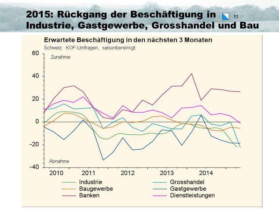 11 2015: Rückgang der Beschäftigung in Industrie, Gastgewerbe, Grosshandel und Bau