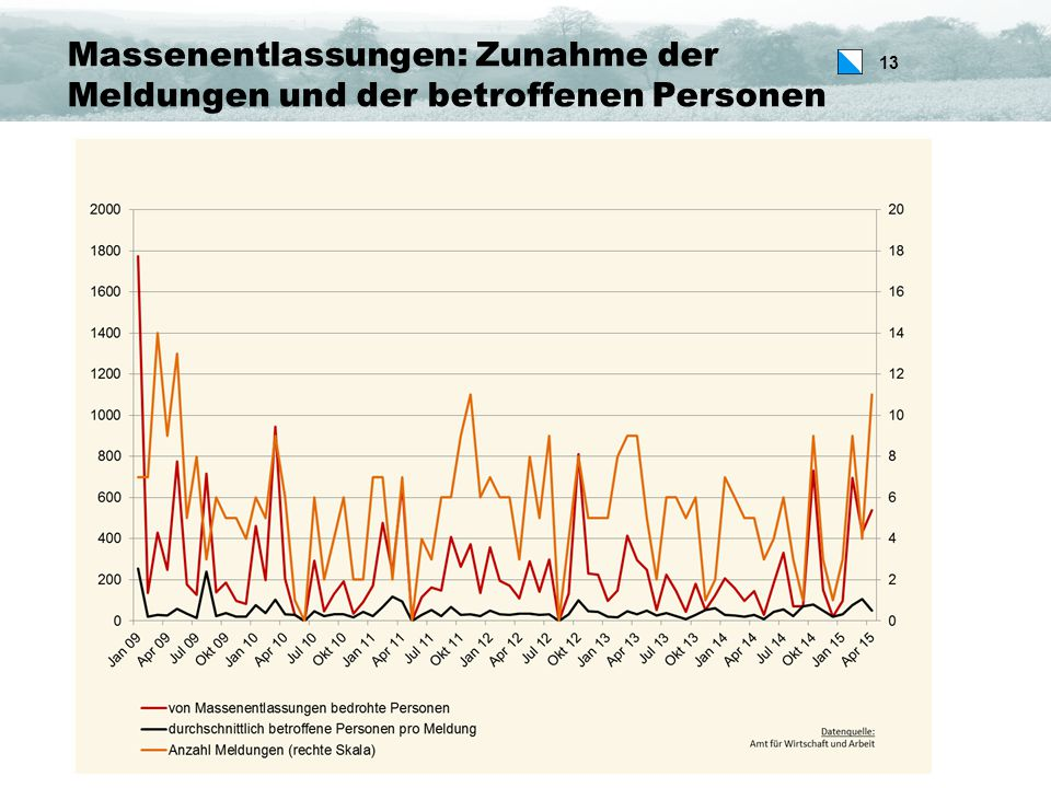 13 Massenentlassungen: Zunahme der Meldungen und der betroffenen Personen