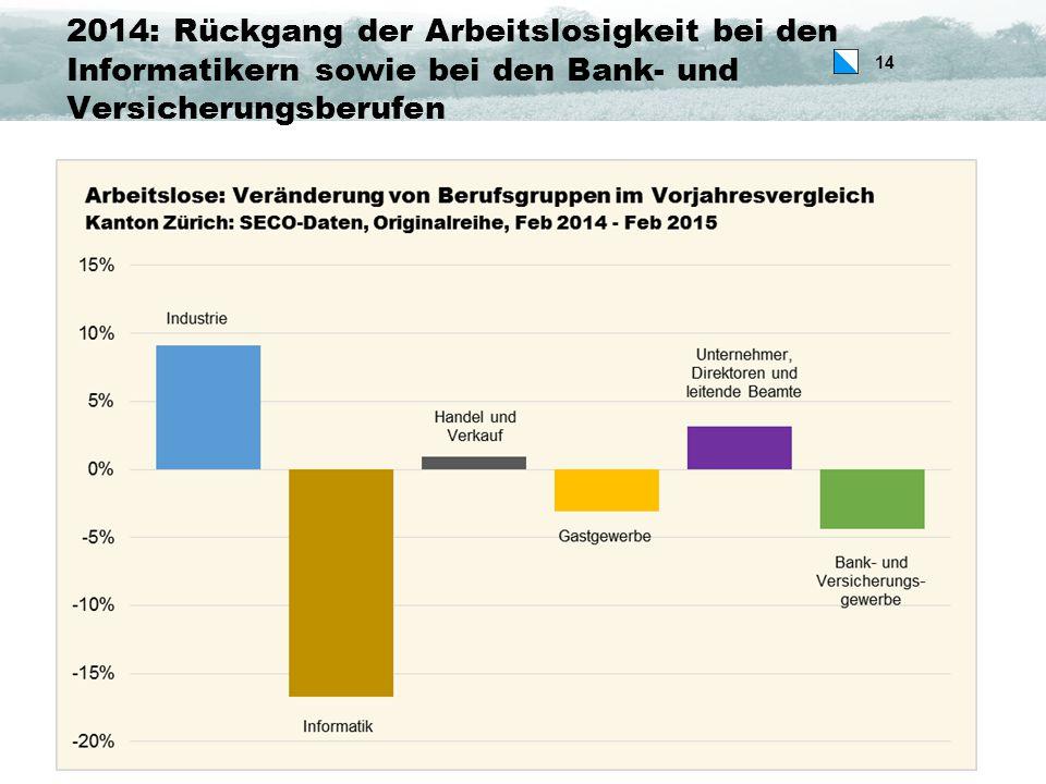 14 2014: Rückgang der Arbeitslosigkeit bei den Informatikern sowie bei den Bank- und Versicherungsberufen