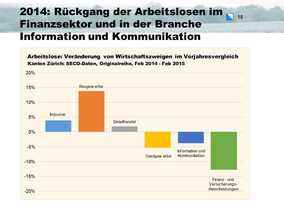 15 2014: Rückgang der Arbeitslosen im Finanzsektor und in der Branche Information und Kommunikation