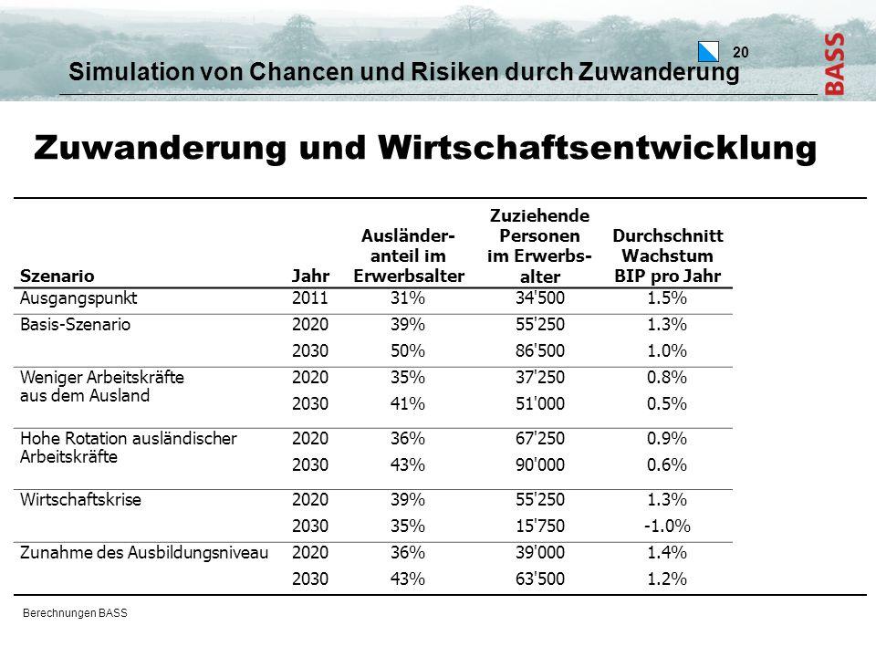 20 Zuwanderung und Wirtschaftsentwicklung Simulation von Chancen und Risiken durch Zuwanderung Berechnungen BASS SzenarioJahr Ausländer- anteil im Erwerbsalter Zuziehende Personen im Erwerbs- alter Durchschnitt Wachstum BIP pro Jahr Erwerbslosen- quote (gemäss ILO) Ausgangspunkt201131%34 5001.5%4% Basis-Szenario202039%55 2501.3%6% 203050%86 5001.0%11% Weniger Arbeitskräfte aus dem Ausland 202035%37 2500.8%7% 203041%51 0000.5%12% Hohe Rotation ausländischer Arbeitskräfte 202036%67 2500.9%5% 203043%90 0000.6%10% Wirtschaftskrise202039%55 2501.3%6% 203035%15 750-1.0%14% Zunahme des Ausbildungsniveau202036%39 0001.4%5% 203043%63 5001.2%7%