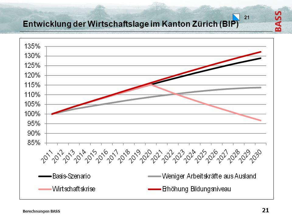 21 Entwicklung der Wirtschaftslage im Kanton Zürich (BIP) Berechnungen BASS