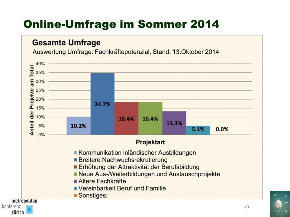 Online-Umfrage im Sommer 2014 23