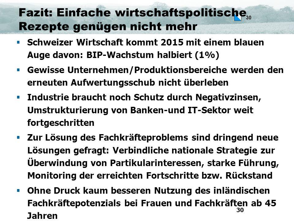 30 Fazit: Einfache wirtschaftspolitische Rezepte genügen nicht mehr  Schweizer Wirtschaft kommt 2015 mit einem blauen Auge davon: BIP-Wachstum halbiert (1%)  Gewisse Unternehmen/Produktionsbereiche werden den erneuten Aufwertungsschub nicht überleben  Industrie braucht noch Schutz durch Negativzinsen, Umstrukturierung von Banken-und IT-Sektor weit fortgeschritten  Zur Lösung des Fachkräfteproblems sind dringend neue Lösungen gefragt: Verbindliche nationale Strategie zur Überwindung von Partikularinteressen, starke Führung, Monitoring der erreichten Fortschritte bzw.