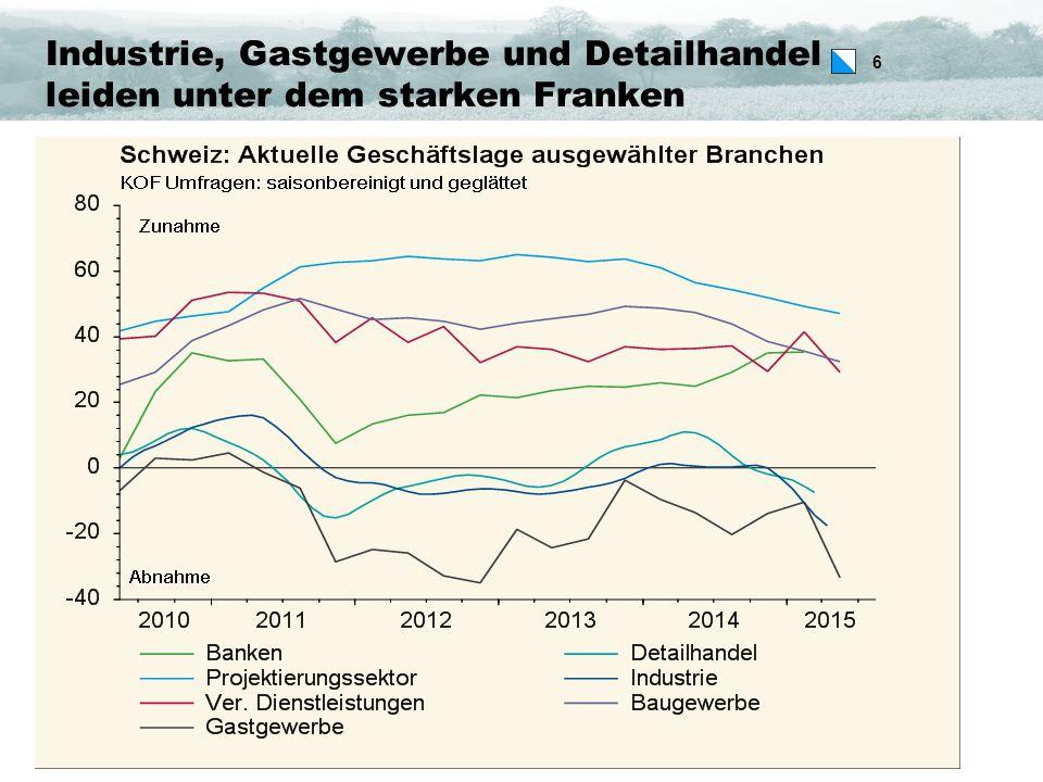 6 Industrie, Gastgewerbe und Detailhandel leiden unter dem starken Franken