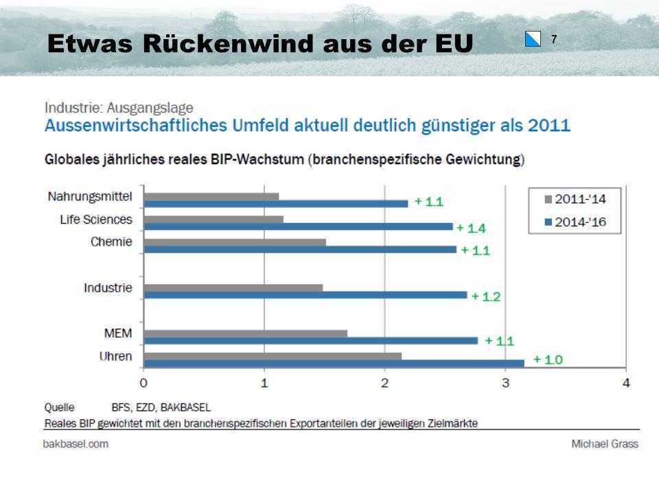 7 Etwas Rückenwind aus der EU